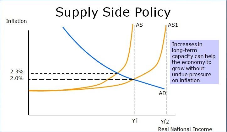 "Blog gena-enka: ""Supply Side Policy"""
