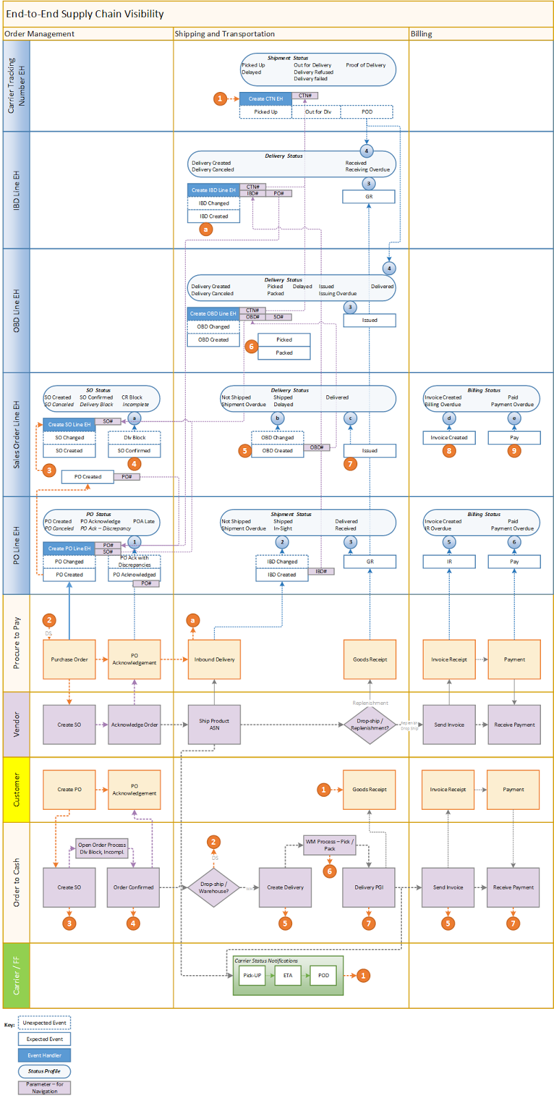 A Comprehensive List Of Questions To Ask When Sap 2 Block Diagram Em Design Template We At Erpgenie Have In Addition An Event Flow Like The One Shown Below