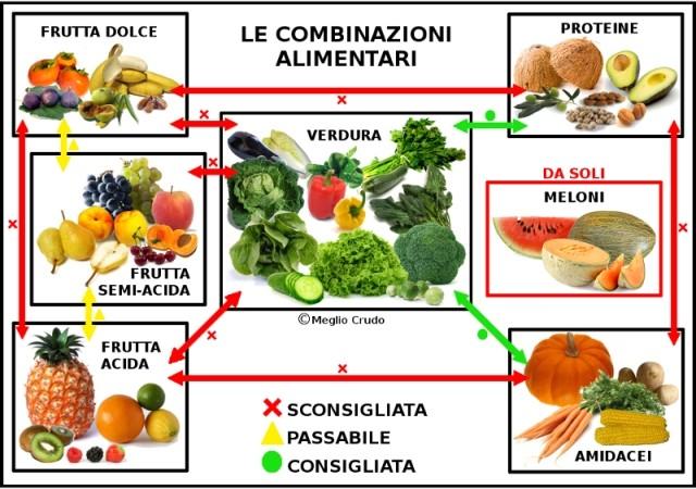 1frutta-Combinazioni-alimentar.jpg