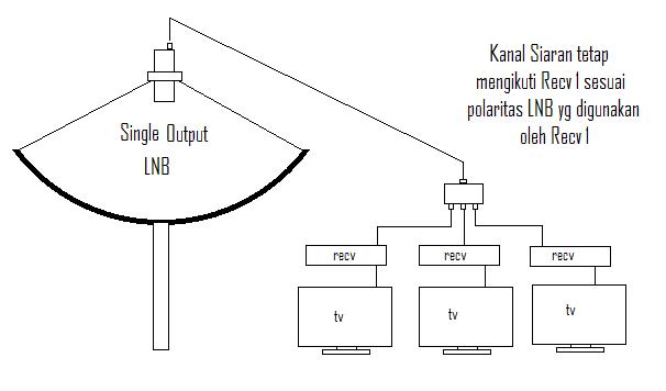 Pemasangan LNB tunggal/single untuk banyak receiver
