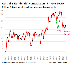 "Australia's Construction Industry Faces ""Bloodbath,"" Says Lobbying Group Clamoring for Bailout"