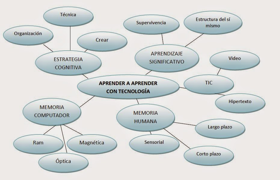 Ejemplo De Mapa Semantico Comunic 193 Ndonos Mapa Sem 193