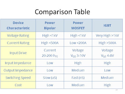 Comparison Table igbt