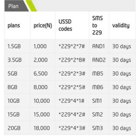 Top Five Etisalat Iphone 7 Plus - Circus