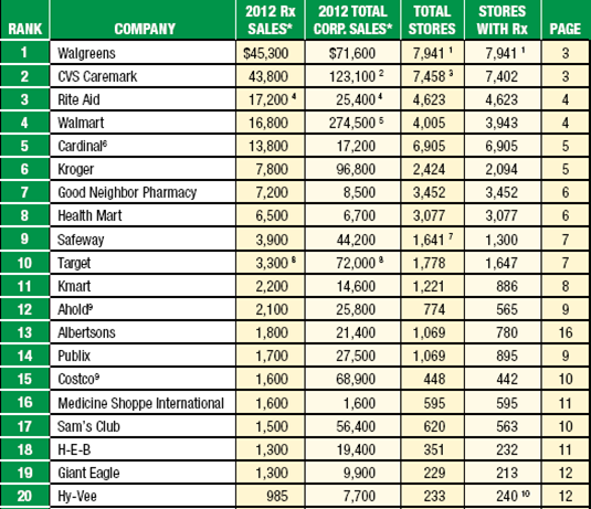 Drug Channels: The Top 50 Retail Pharmacies, according to