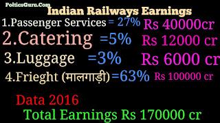 Indian-railway-revenew-data-2016