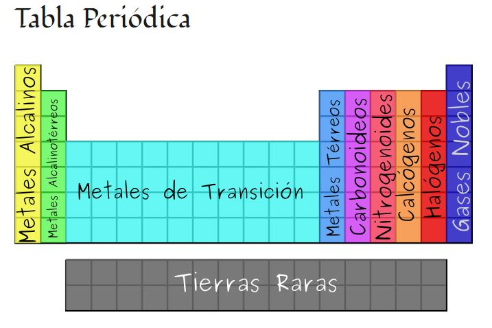 Fisquimtica nombre de los grupos de la tabla peridica de los nombre de los grupos de la tabla peridica de los elementos urtaz Images