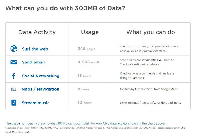 tracfone 300mb of data what you can do
