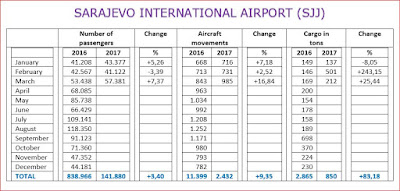 ✈ Sarajevo airport sees March growth