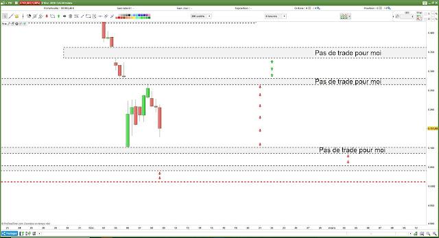 Matrice de trading vendredi [08/02/18]