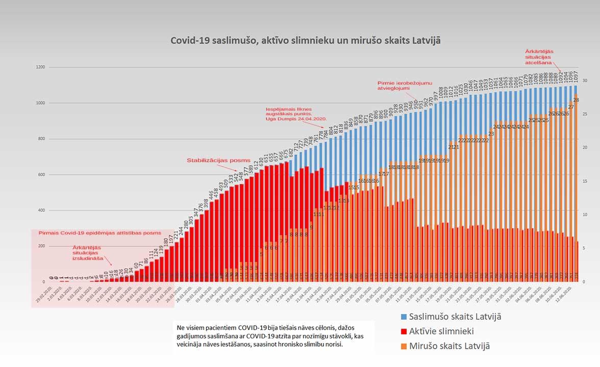 Grafiks ar Covid-19 saslimušo un mirušo skaitu valstī 13.06.2020.