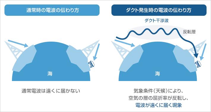 ソフトバンク、中国・韓国などから到来するダクト干渉波を低減するキャンセラー装置を開発