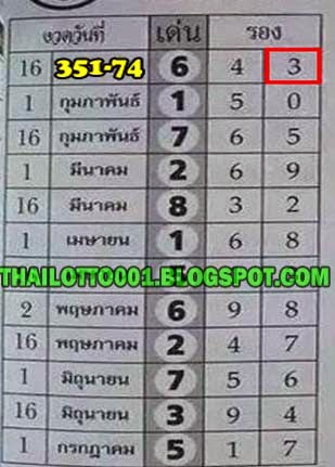 Thai lottery yearly best touch and down single 01 02 2015 thai lotto