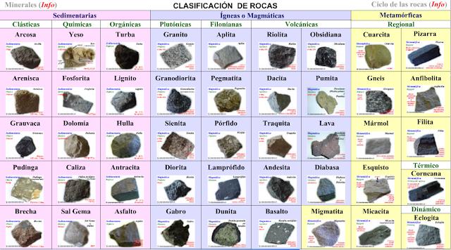Resultado de imagen de esquema tipos de rocas