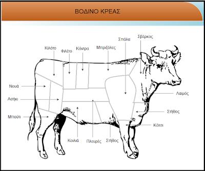 Τα μέρη του κρέατος