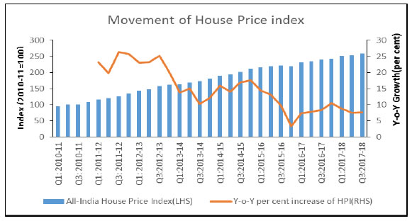 All-India House Price Index (HPI) in Q3 FY 2017-18