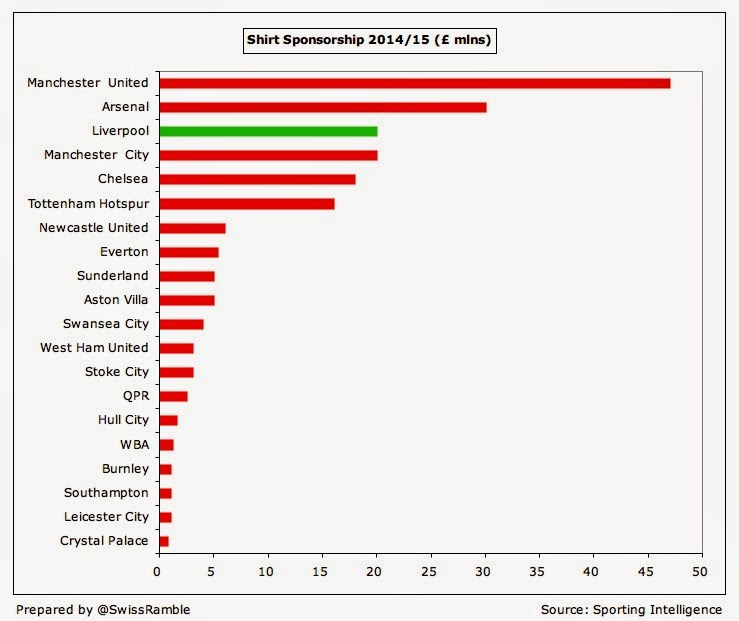27dffaefabe Liverpool are still way above Arsenal, though the Gunners' PUMA deal only  starts from the 2014/15 season.