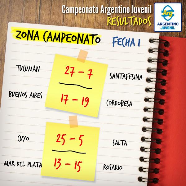 Resultados de la segunda fecha del Argentino Juvenil