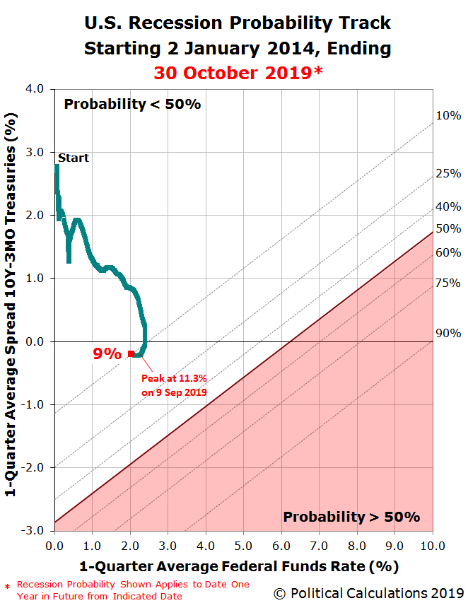 U.S. Recession Probability Track Starting 2 January 2014, Ending 30 October 2019