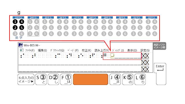 1行目の24マス目がマスあけされた点訳ソフトのイメージ図とSpaceがオレンジで示された6点入力のイメージ図