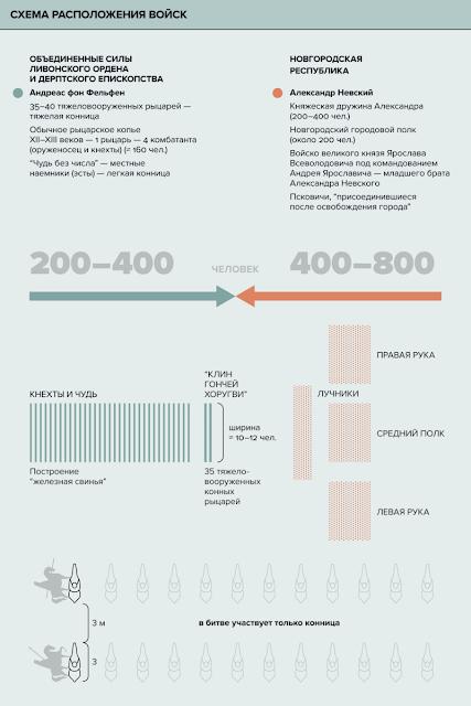 Схема Ледовое побоище Александра Невского в картинках по версии ТАСС