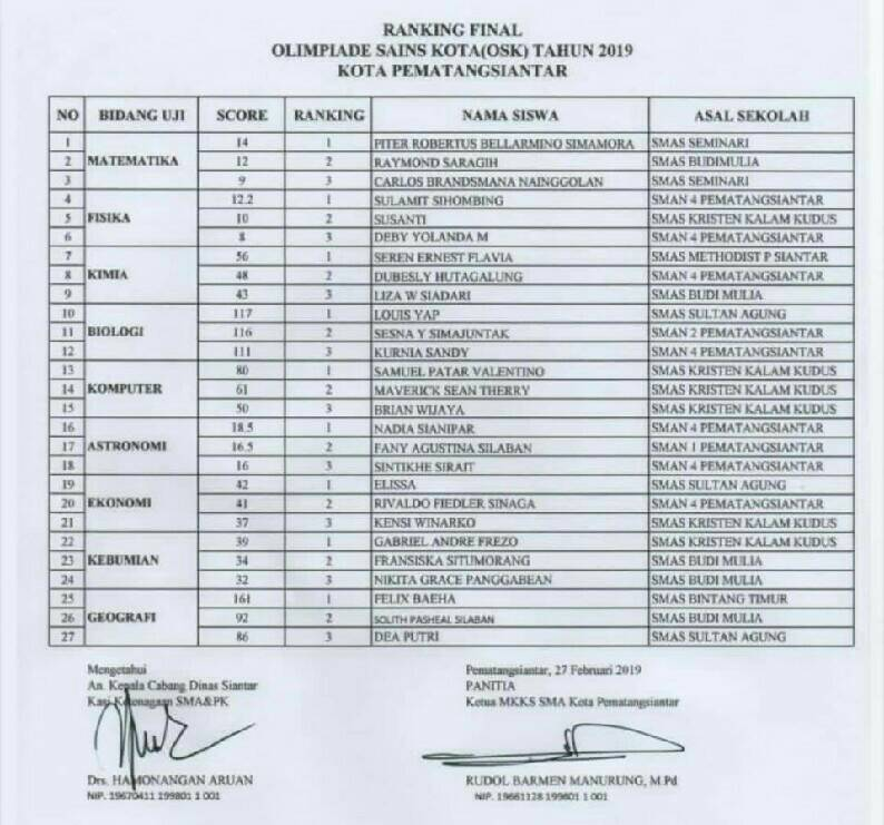 1. Pengumuman OSK SMA Tahun 2019 Kabupaten