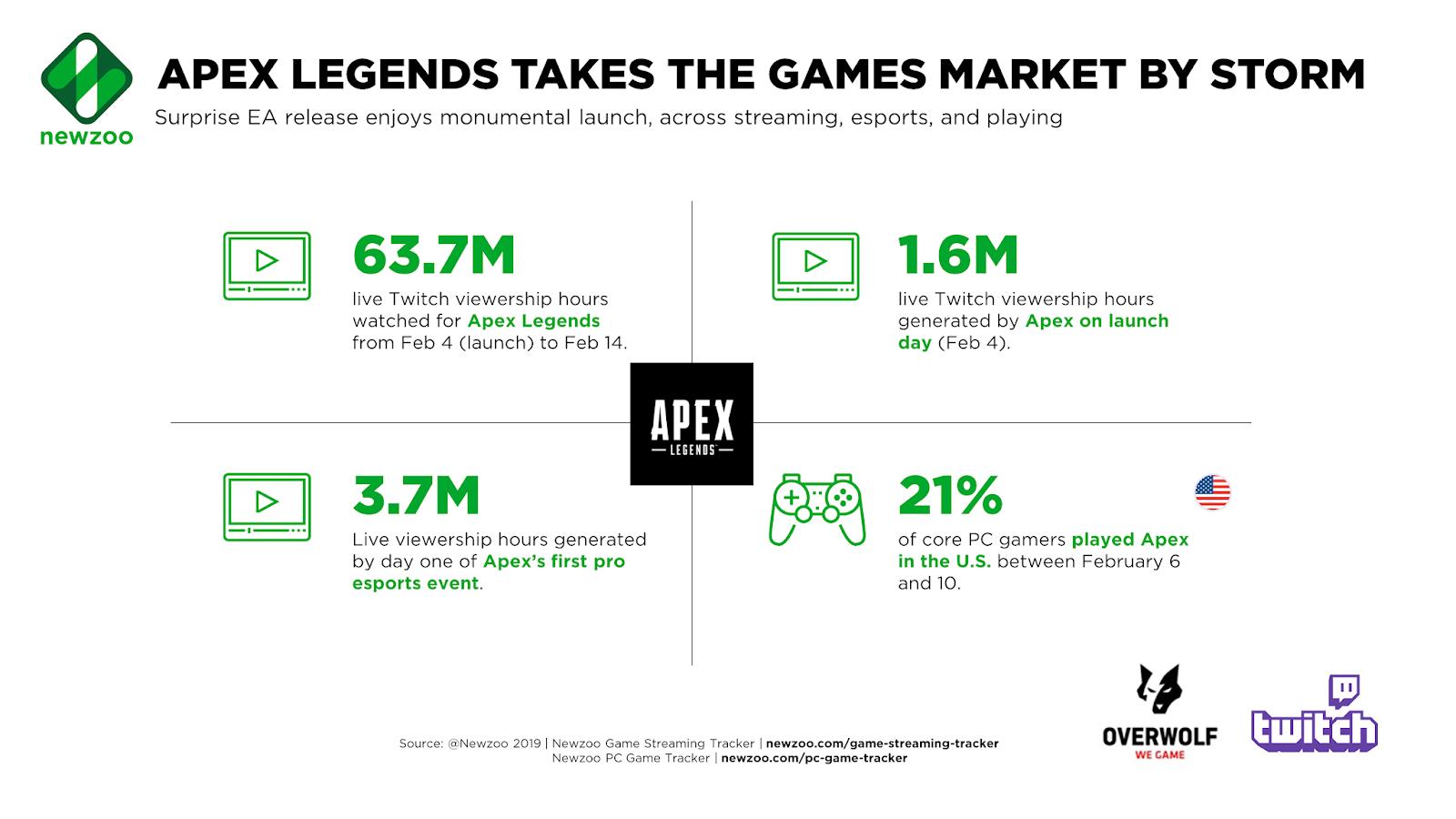Game Yang Bakalan Booming di Tahun 2019 ? Belum Tentu APEX LEGENDS