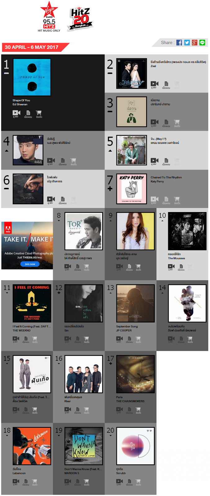 Download [Mp3]-[Chart] เวอร์จิ้นฮิต เพลงฮิต 20 อันดับบนคลื่น 95.5 FM Virgin Hitz TOP 20 ประจำวันที่ 30 เมษายน – 6 พฤษภาคม2560 4shared By Pleng-mun.com
