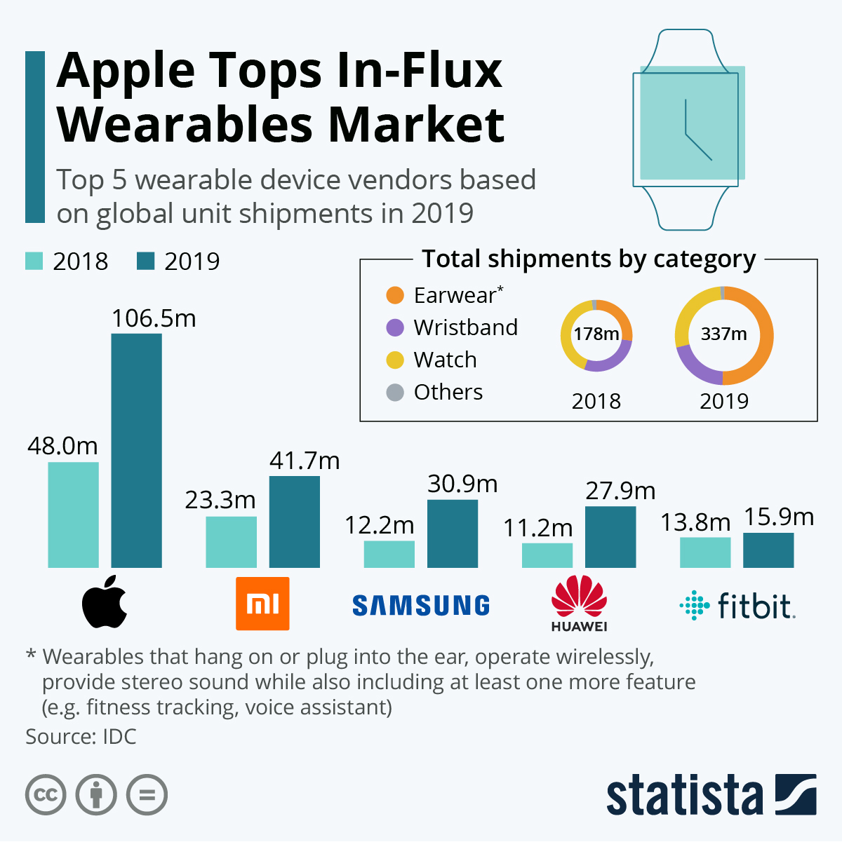 Apple comes on top in the wearable tech market