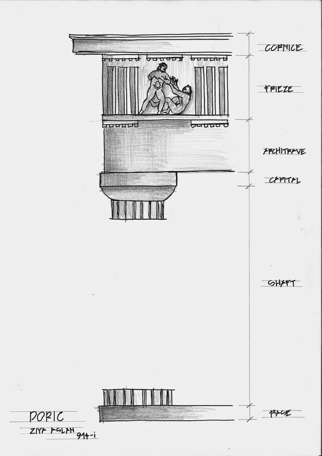 Greek Architecture Columns Types Zarifo Lu Nun Blog