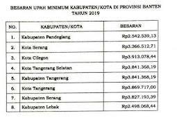 Kini UMK Cilegon 2019 tertinggi di Provinsi Banten