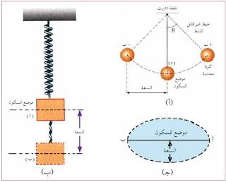 الاحركة الاهتزازية في الفيزياء