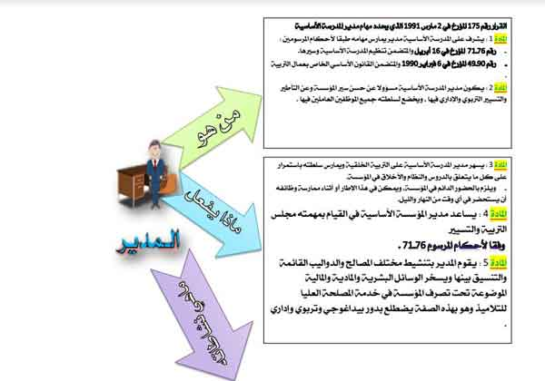 استعد لمباراة الإدارة التربوية:مخطط لمهام المدير