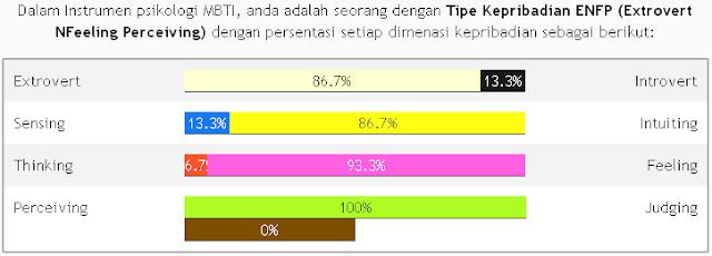 Hasil test MBTI -  ternyata persentase mikir jauh di bawah perasaan :D