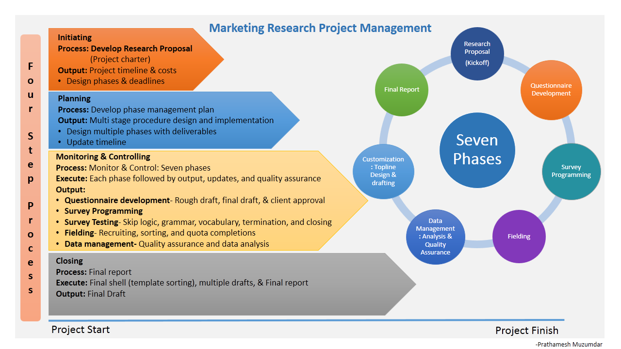 marketing research project managment