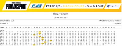 Tour après tour. Coupes de France Promosport à Magny-Cours