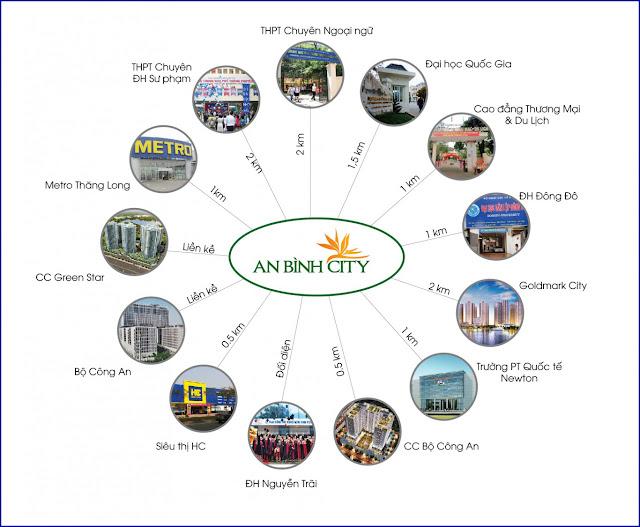 Vị trí liên kết vùng chung cư An Bình City