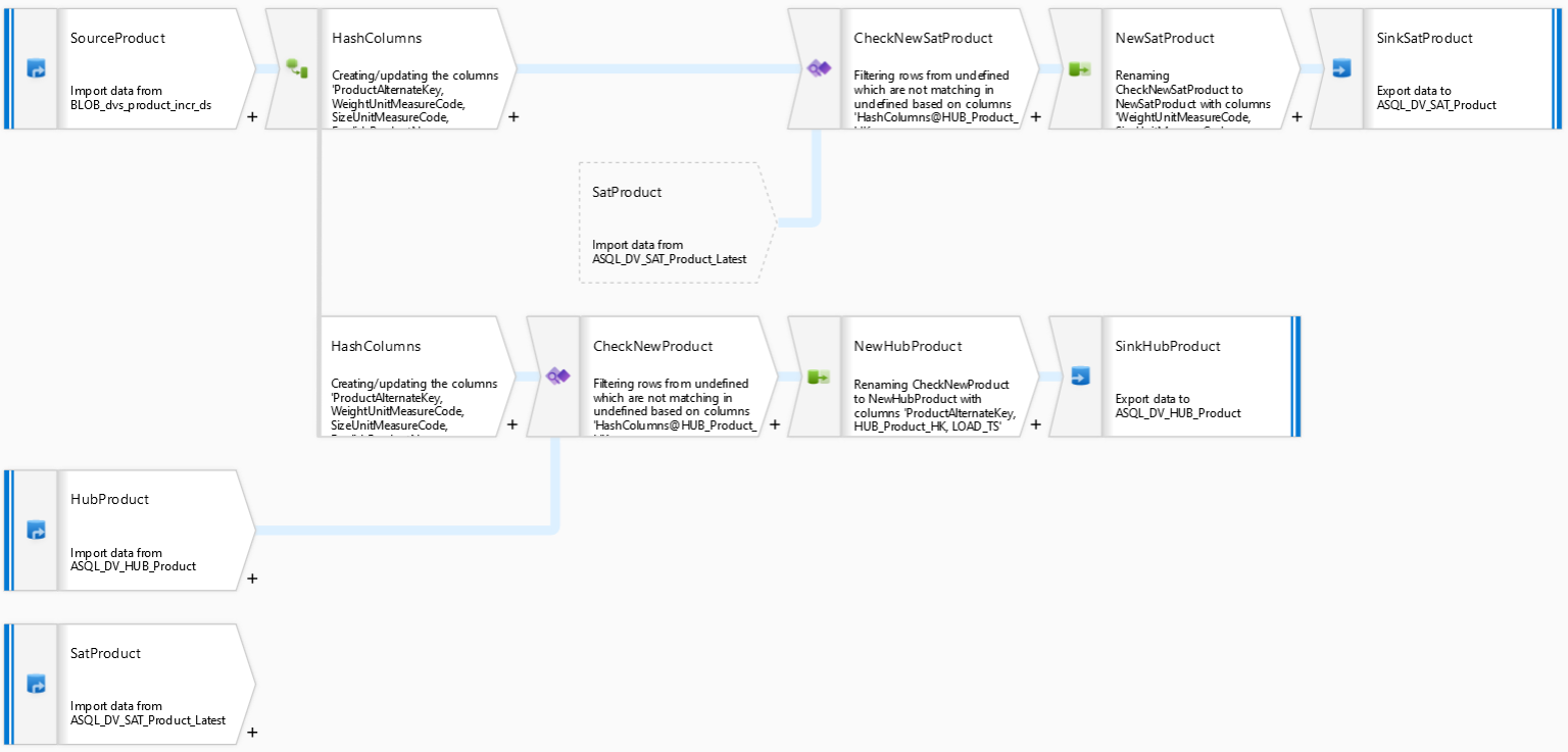 Using Azure Data Factory Mapping Data Flows to populate Data