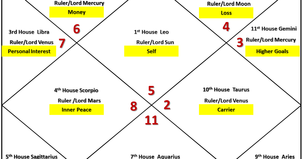 Remedy, FreeWill and Simple Astrology: Leo Ascendant