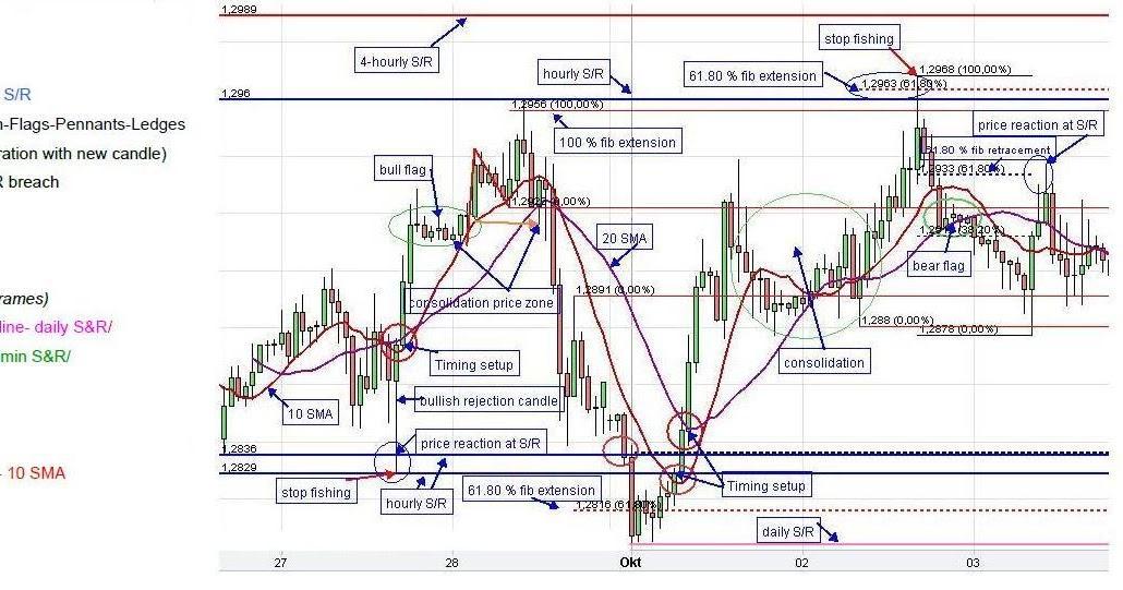 Forex manipulation strategy