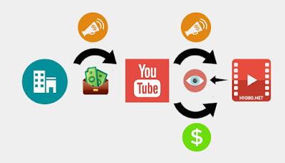 Quy trình kiếm tiền của Youtube