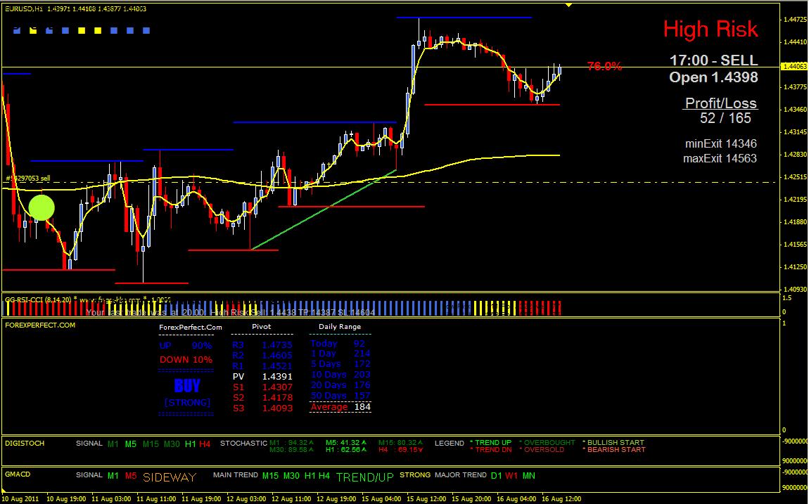 Best Forex Ultimate trend Signals V3 indicator mt4 Download