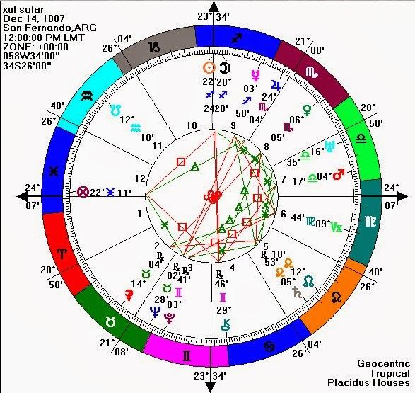 Acvaria horoscop ianuarie