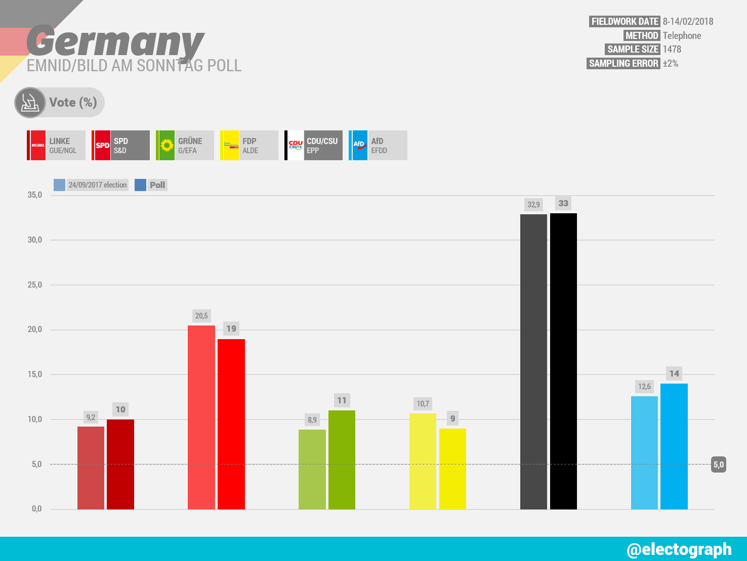 GERMANY Emnid poll chart for Bild am Sonntag, February 2018