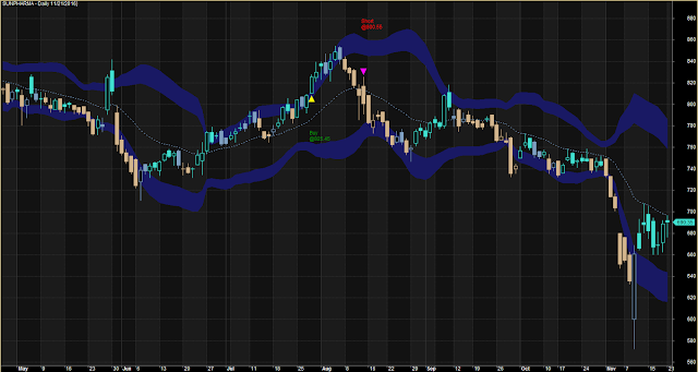Perfect Cloud Style Bollinger Band System