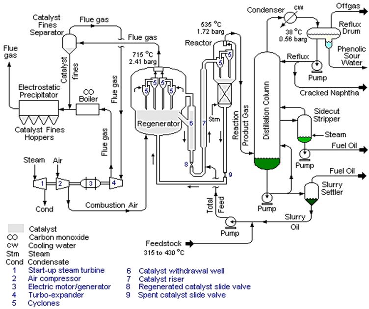 Process flow sheets: Fluid catalytic cracking flowsheet