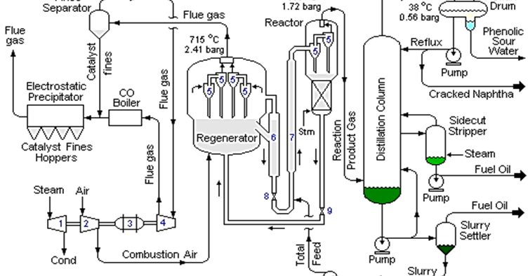Process Flow Sheets Fluid Catalytic Cracking Flowsheet