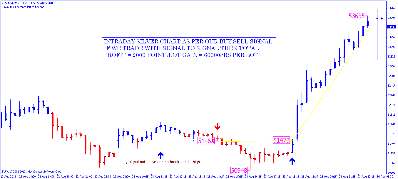Nifty automated trading system