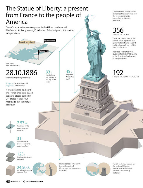 The Statue of Liberty: a present from France to the people of America Infographic