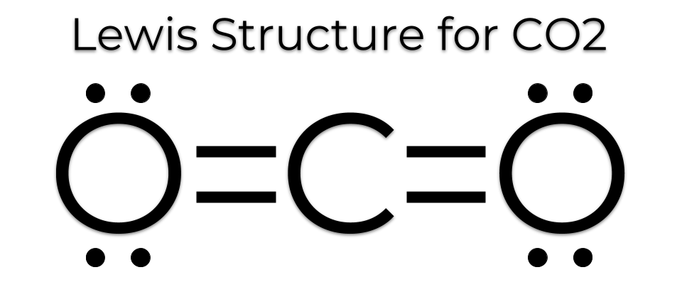 the lewis dot structure for co2